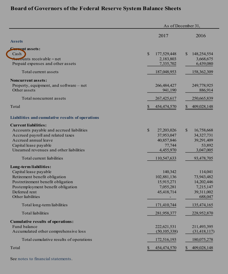 Board of Governors of the Federal Reserve System Balance Sheets w highlights