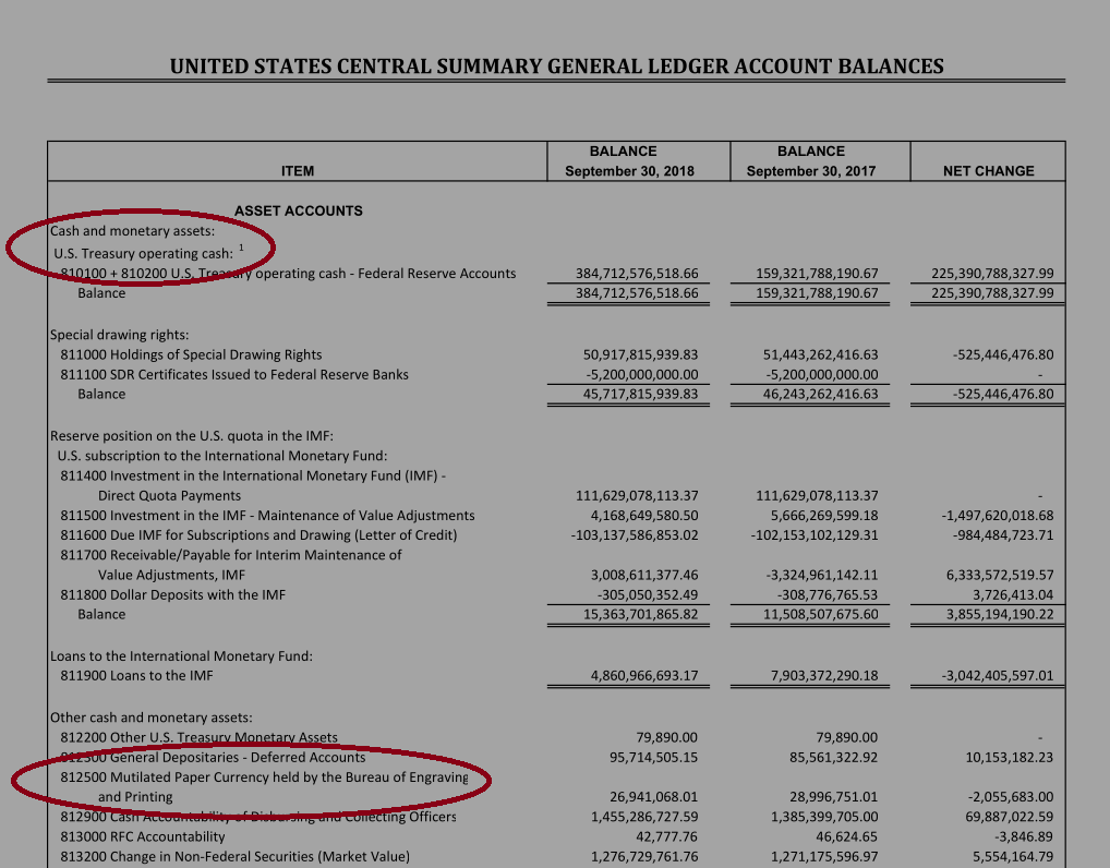 US Government Summary GL Account Balances with highlight